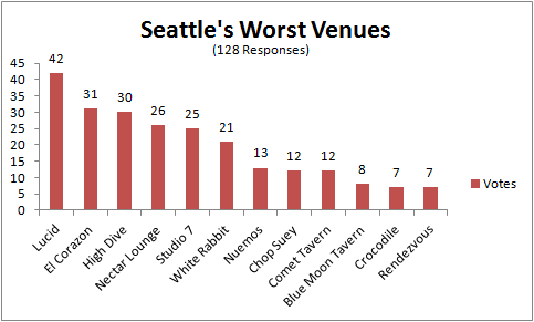 Seattle's Worst Venues
