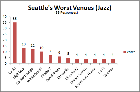 Seattle's Worst Venues (Jazz)